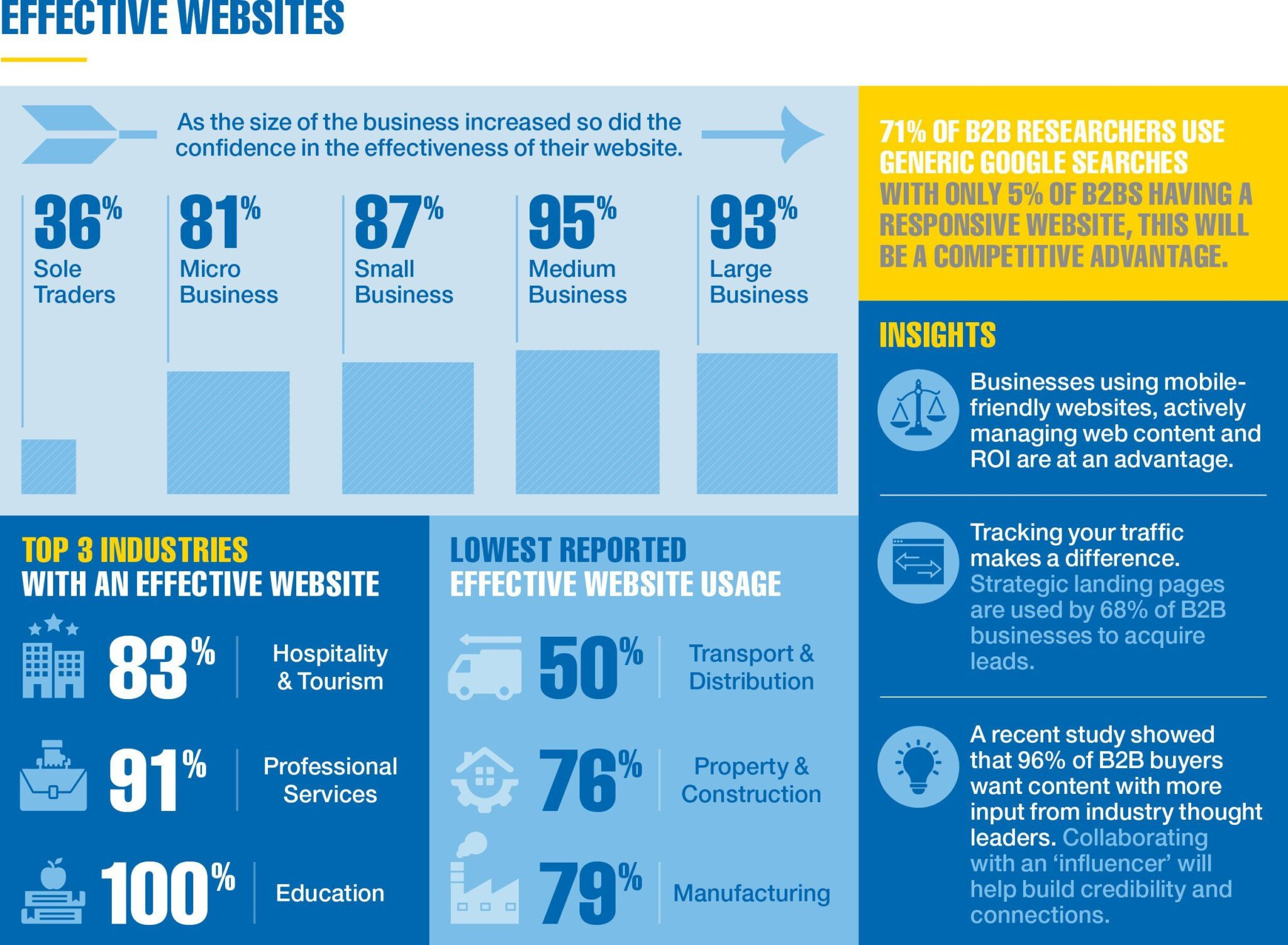 website infographic